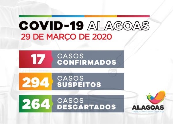 CORONAVÍRUS: Alagoas tem 17 casos confirmados para Covid-19