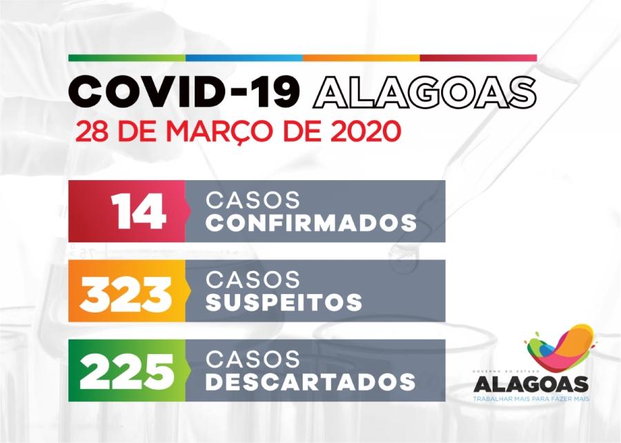 BOLETIM CORONAVÍRUS: Alagoas tem 14 casos confirmados para Covid-19